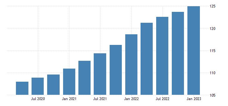 united states gdp implicit price deflator in united states index 2010 100 fed data