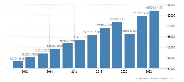 united states gdp per capita constant 2000 us dollar wb data