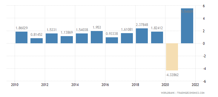 united states gdp per capita growth annual percent wb data
