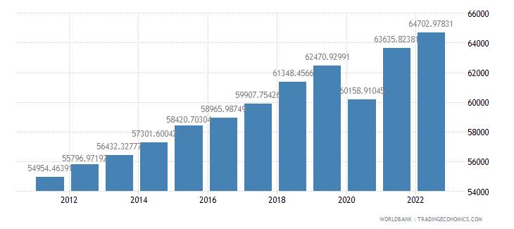 united states gdp per capita ppp constant 2005 international dollar wb data