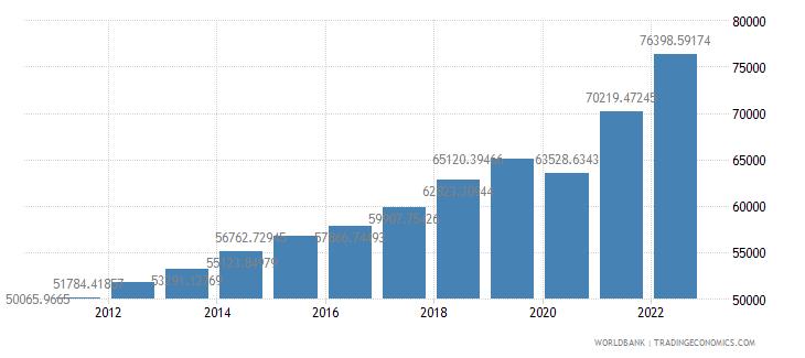united states gdp per capita ppp us dollar wb data