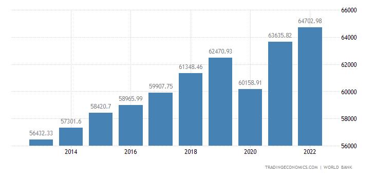 United States GDP per capita PPP