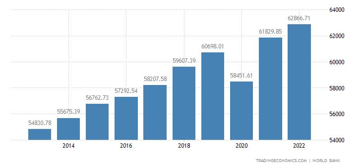 United States GDP per capita