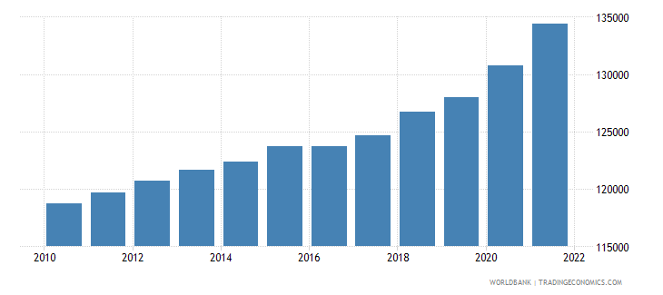 united states gdp per person employed constant 1990 ppp dollar wb data