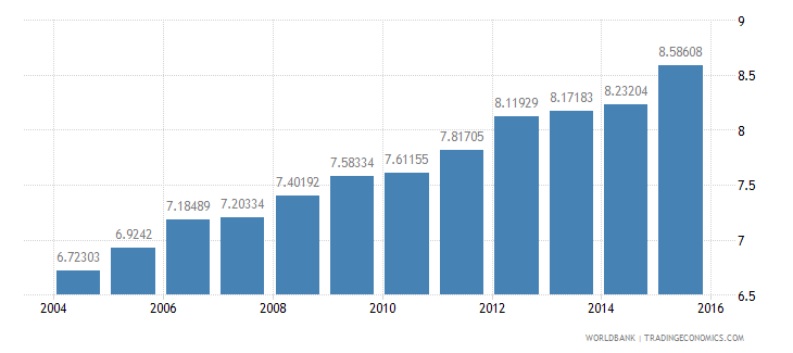 united states gdp per unit of energy use constant 2005 ppp dollar per kg of oil equivalent wb data