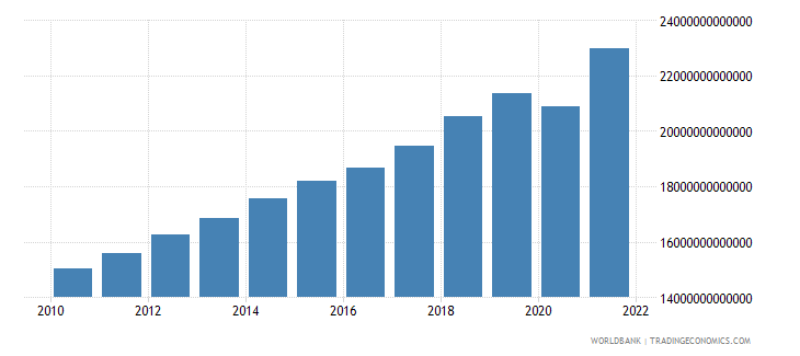 united states gdp ppp us dollar wb data