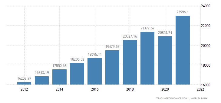 United States GDP   2019   Dat...