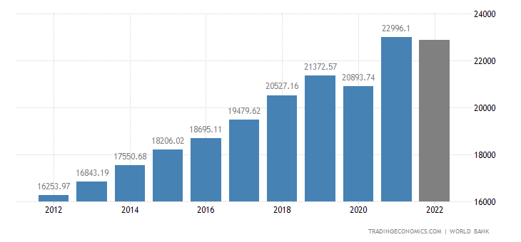 United States GDP