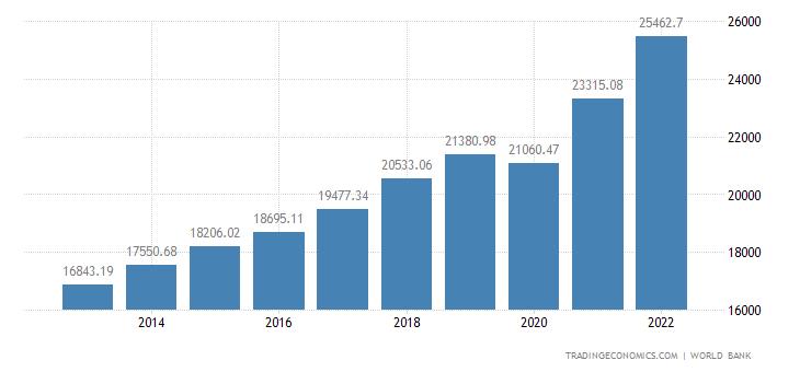 United States GDP