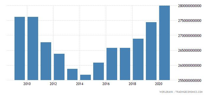 united states general government final consumption expenditure constant lcu wb data
