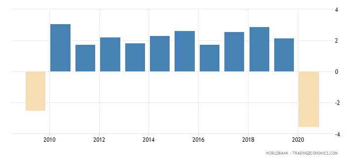 united states gni growth annual percent wb data