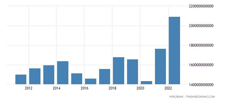 united states goods exports bop us dollar wb data