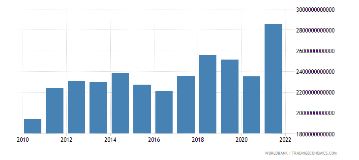 united states goods imports bop us dollar wb data