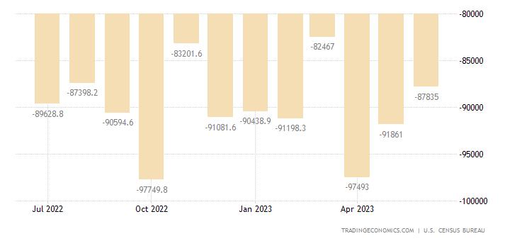 United States Goods Trade Balance