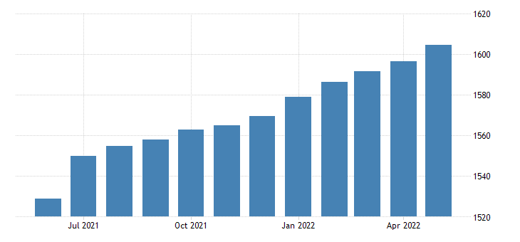united states government bil of $ m saar fed data