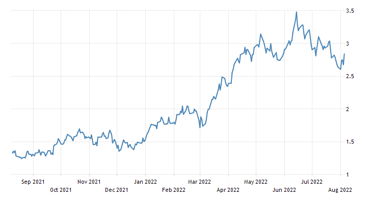 United States Government Bond 10Y