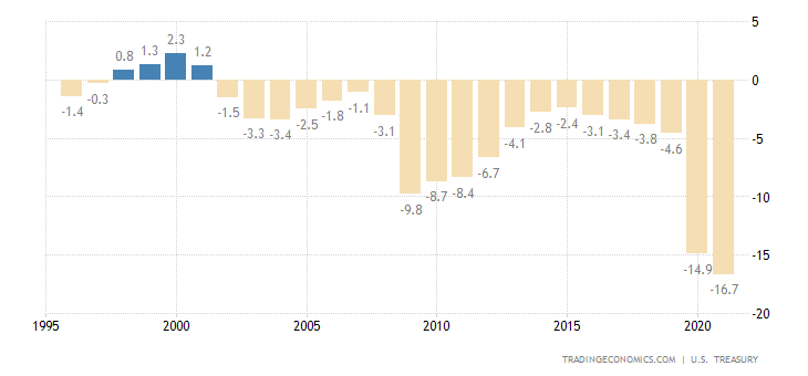 United States Federal Government Budget