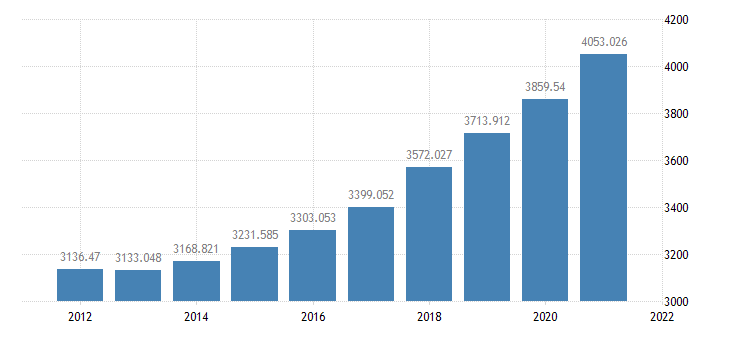 united states government consumption expenditures  gross investment bil of $ a na fed data