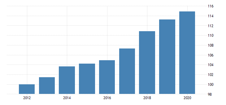 united states government consumption expenditures and gross investment federal health fed data