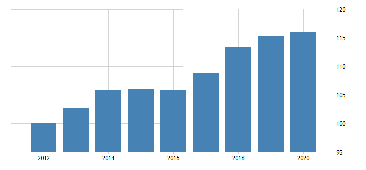 united states government consumption expenditures and gross investment health fed data