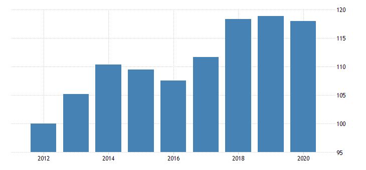 united states government consumption expenditures and gross investment state and local health fed data