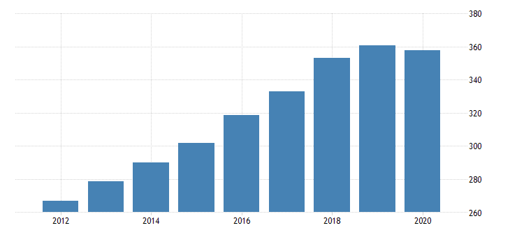 united states government consumption expenditures and gross investment state and local net health gross expenditures fed data