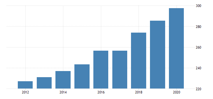 united states government consumption expenditures and gross investments health fed data