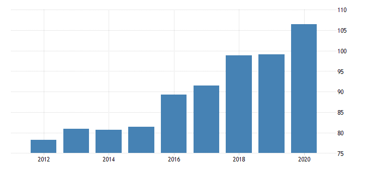united states government consumption expenditures and gross investments state and local health fed data