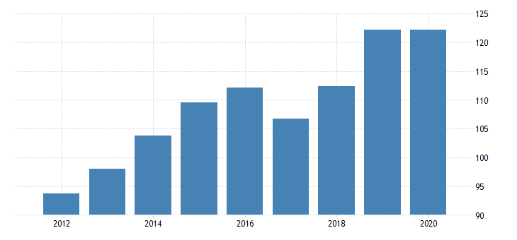 united states government consumption expenditures federal health fed data