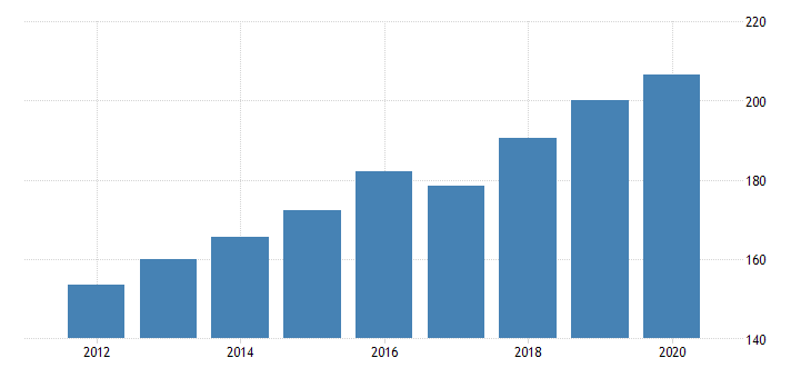 united states government consumption expenditures health fed data
