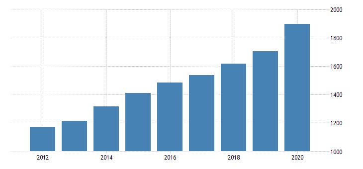 united states government current expenditures health fed data