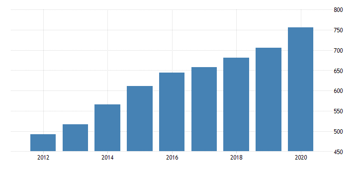 united states government current expenditures state and local health fed data