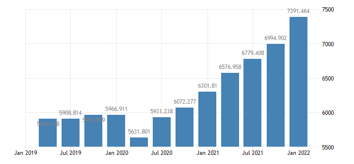united states government current receipts bil of $ q saar fed data