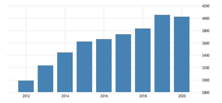 united states government current tax receipts bil of dollar fed data