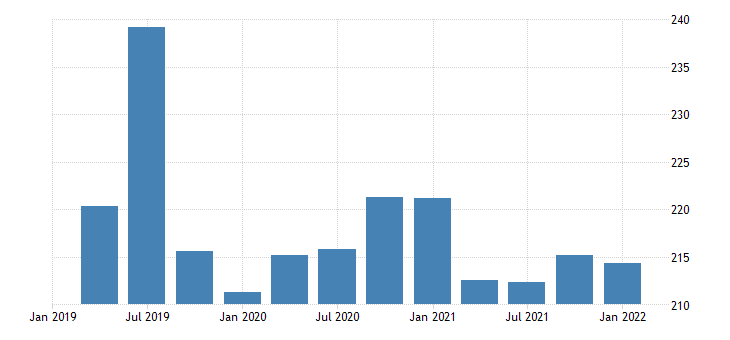 united states government current transfer receipts fed data