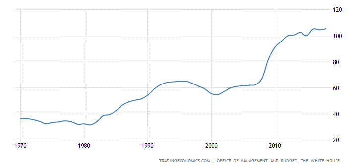 United States Gross Federal Debt to GDP