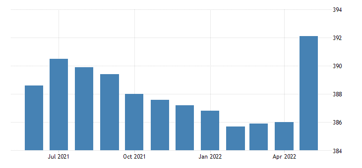 united states government employment in alabama thous of persons m sa fed data