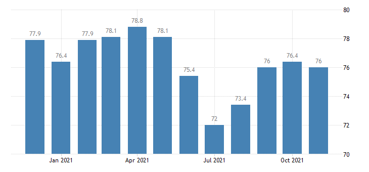 united states government employment in alaska thous of persons m nsa fed data