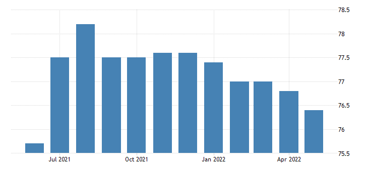 united states government employment in alaska thous of persons m sa fed data