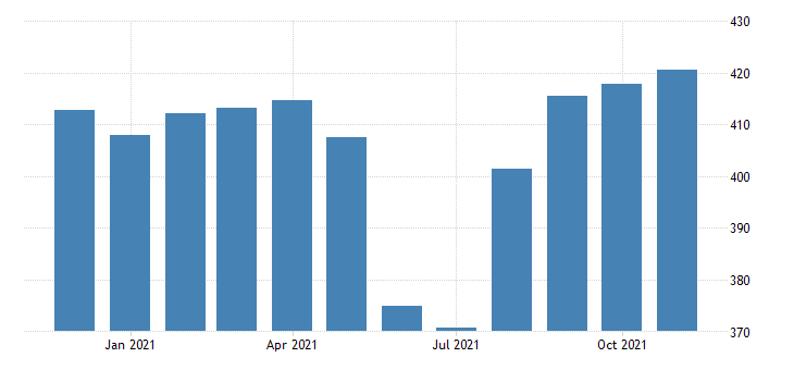 united states government employment in arizona thous of persons m nsa fed data