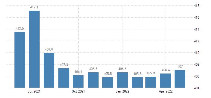united states government employment in arizona thous of persons m sa fed data