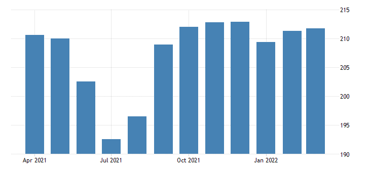 united states government employment in arkansas thous of persons m nsa fed data