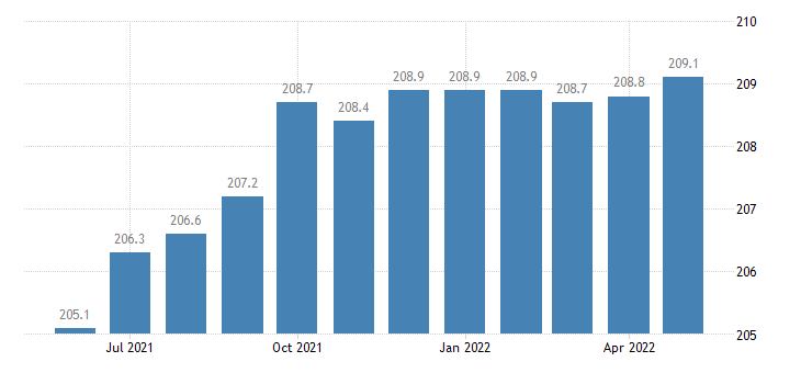 united states government employment in arkansas thous of persons m sa fed data