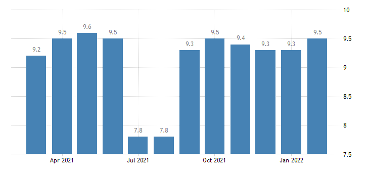 united states government employment in bend or msa thous of persons m nsa fed data