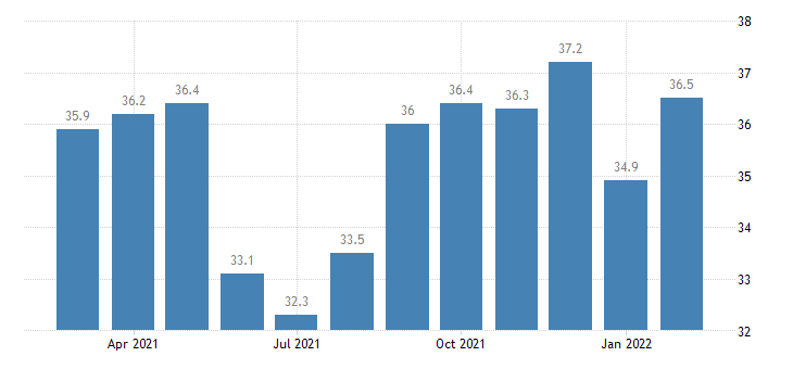 united states government employment in boulder co msa thous of persons m nsa fed data