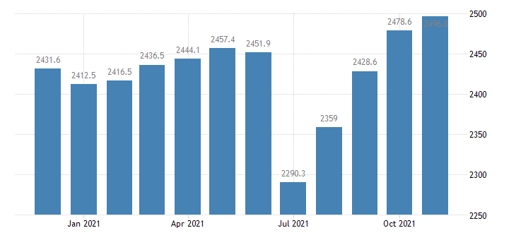 united states government employment in california thous of persons m nsa fed data