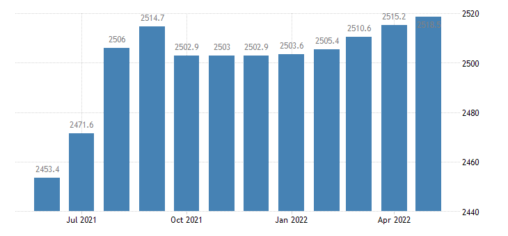 united states government employment in california thous of persons m sa fed data