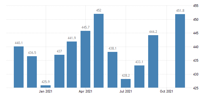 united states government employment in colorado thous of persons m nsa fed data