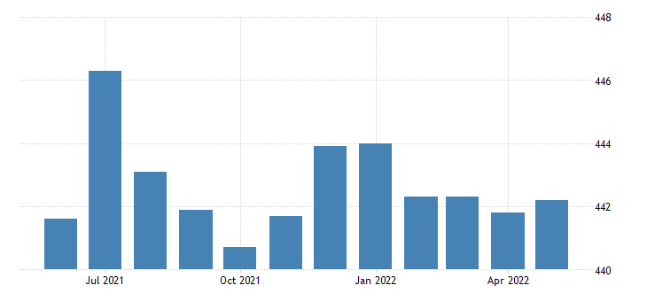 united states government employment in colorado thous of persons m sa fed data