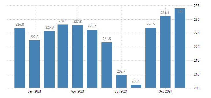 united states government employment in connecticut thous of persons m nsa fed data